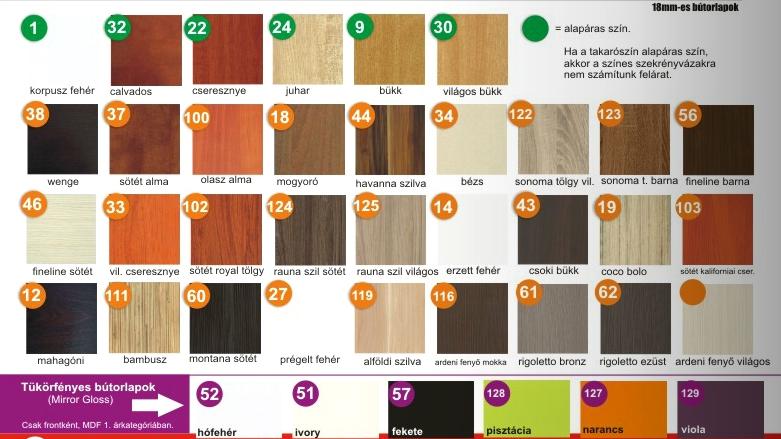 Konyhabútor ajtófrontok árak